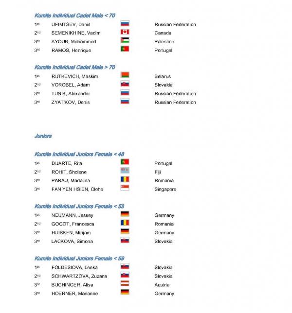 official_results_2010_wgkf_stranka_04