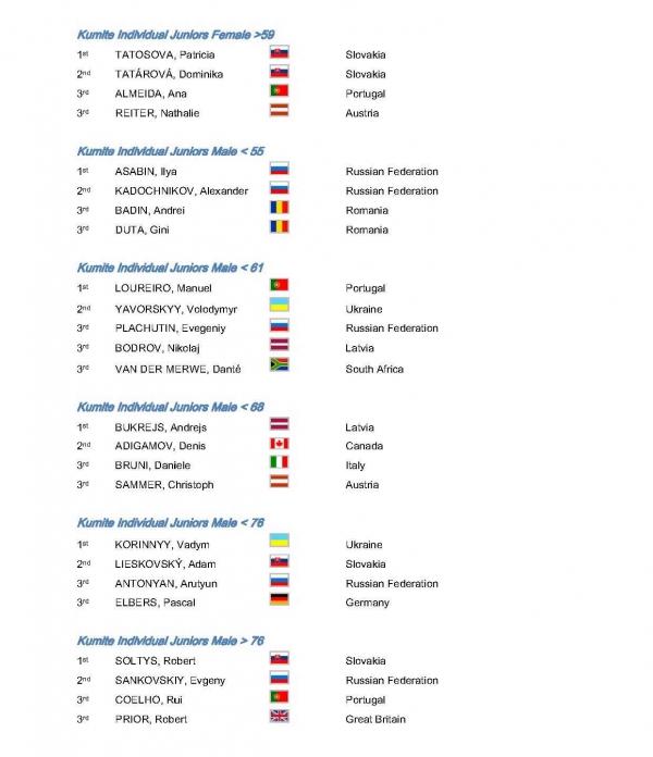 official_results_2010_wgkf_stranka_05