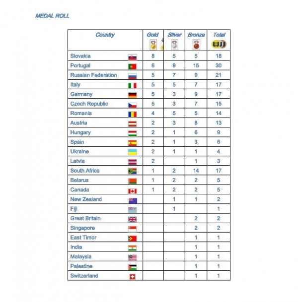 official_results_2010_wgkf_stranka_11